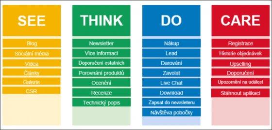 Pochopte zákazníka: byznys framework See-Think-Do-Care